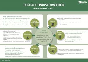 Grafik: Übersicht über die wichtigsten Fragen zur Digitalen Transformation und wie Ihnen Pumacy helfen kann.