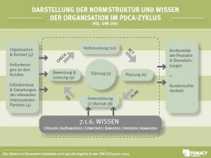 Grafik der Normstruktur und Wissen der Organisation im PDCA-Zyklus