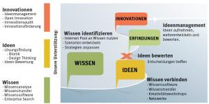 Infografik_Innovationsmanagement_Lösungen