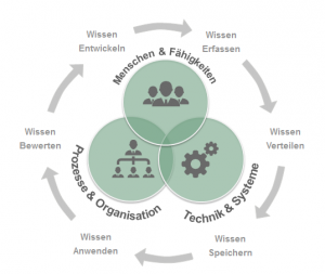 Modell für das Wissensmanagement