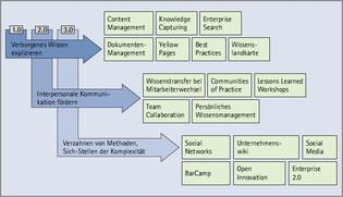 Vielfalt an Tools & Lösungsansätzen im Wissensmanagement