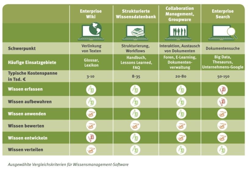 Vergleichskriterien_Wissensmanagement_Software
