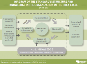 Diagram Knowledge within PDCA Cycle