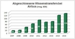 Über 605 erfolgreiche Wissenstransfers von Pumacy bei Airbus