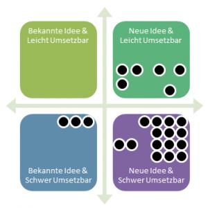 Matrix, die neu gewonnen Ideen clustert.