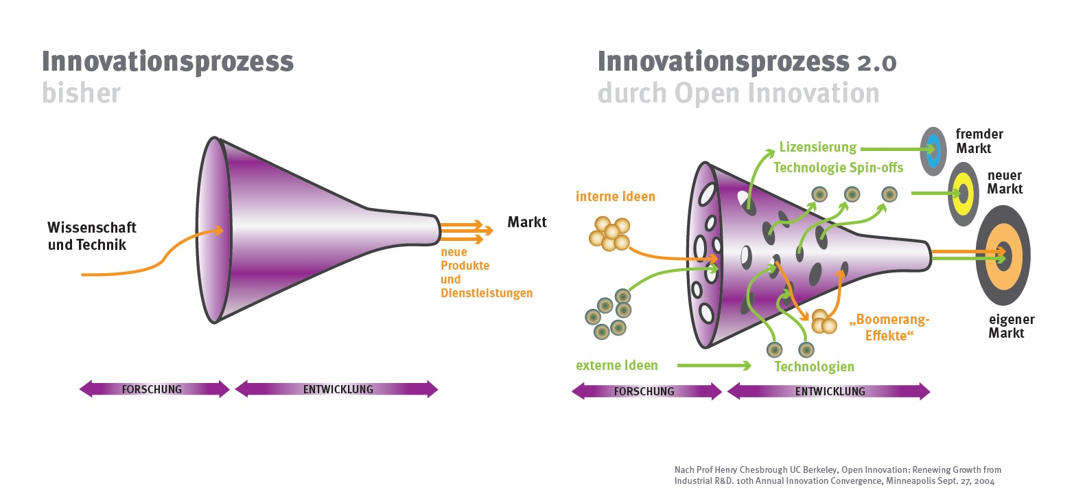 pr_Open_Innovation_Innovationsprozess_Funnel_r